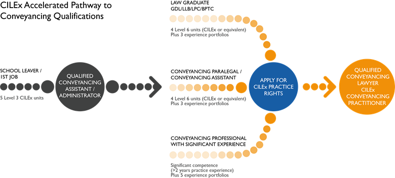 Conveyancing - Accelerated Pathway