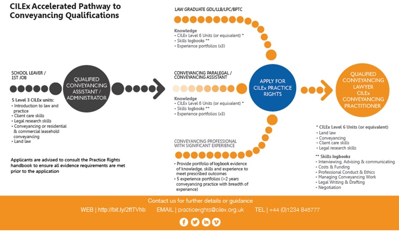 Accelerated Pathway in Conveyancing Practice