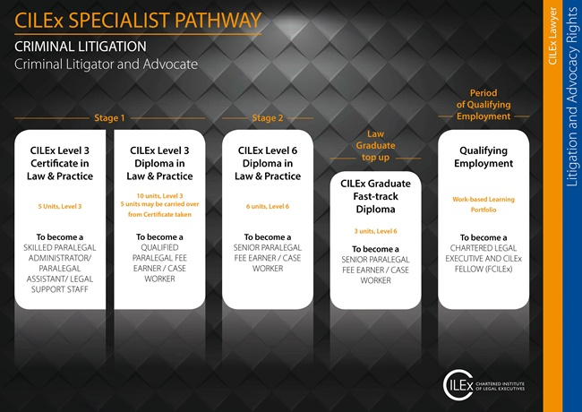 CILEx Criminal Litigation Pathway