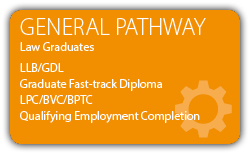 General---GDL-Fast-Track-Qualification